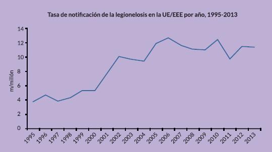 gráfica artículo legionelosis